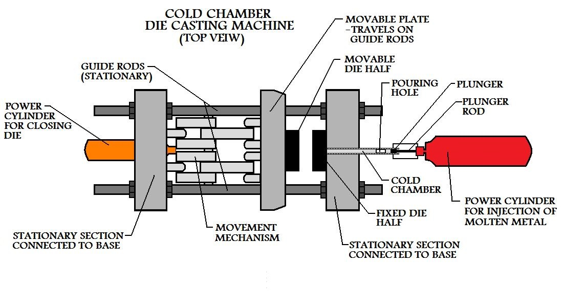 cold chamber die cast machine